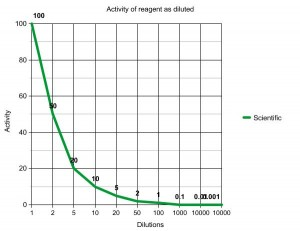 As you dilute an active reagent, it has less activity!